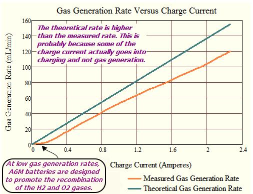 Figure 8: Comparison of Theoretical Versus Empirical Gas Generation Rates.