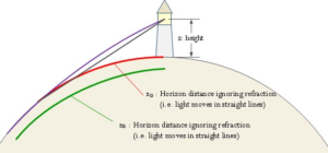 Figure 1: Illustration Showing that Refraction Increases the Perceived Distance to the Horizon.
