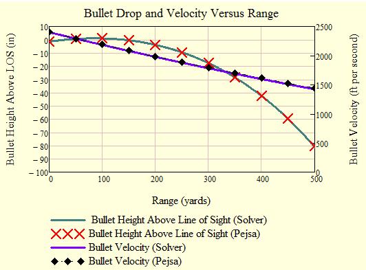 Figure M: Comparision Between DE Solver and Pejsa's Equations.