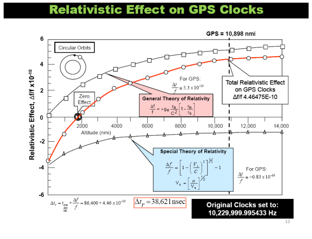 Figure 1: Infographic from a Presentation I Saw on GPS.