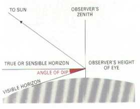 Figure 2: Illustration of Dip With Respect to Horizontal.