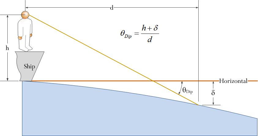 Figure 4: Dip Short of Horizon Measurement Scenario.