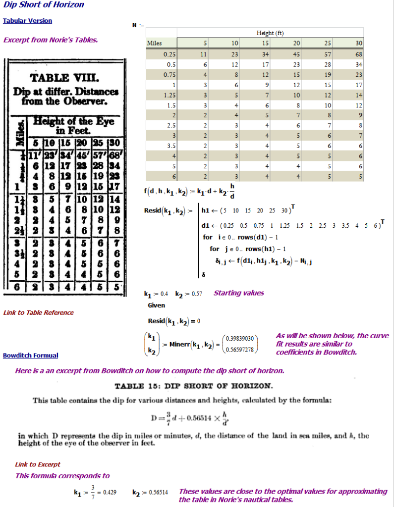 Figure M: Dip Table and Formula.