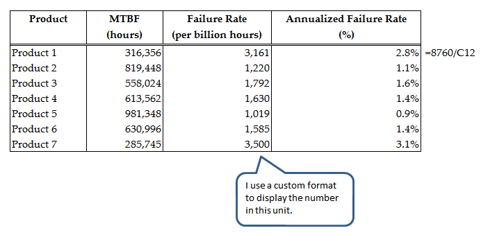 Figure 2: Made-up Example Showing Annualized Failure Rate Calculation.