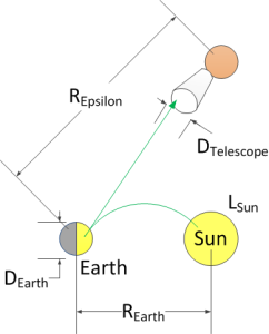 Figure 1: Geometry of the Observing Earth From Epsilon Eridani.