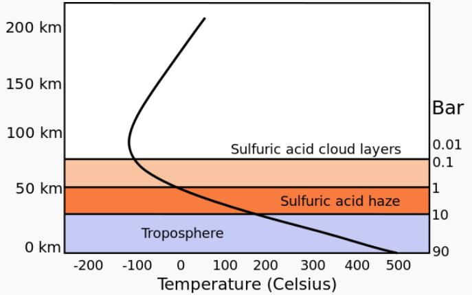Figure 2: Atmospheric Pressure and Temperature and Pressure Versus Altitude.