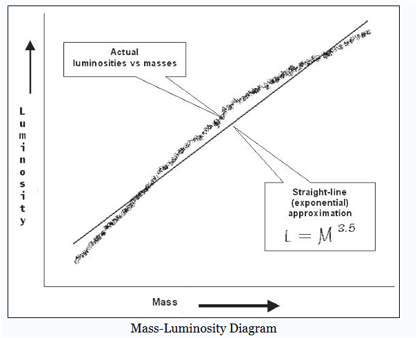 Figure M: Star Mass-Luminosity Diagram.
