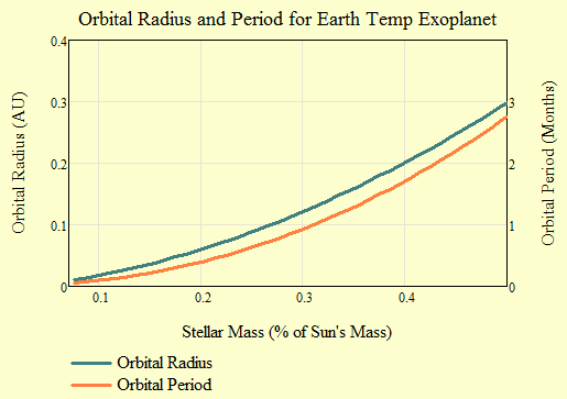 Figure M: Orbital Radii and Periods for Exoplanets.
