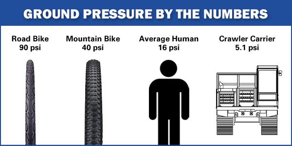 Figure 2: Everyday Examples of Ground Pressure.
