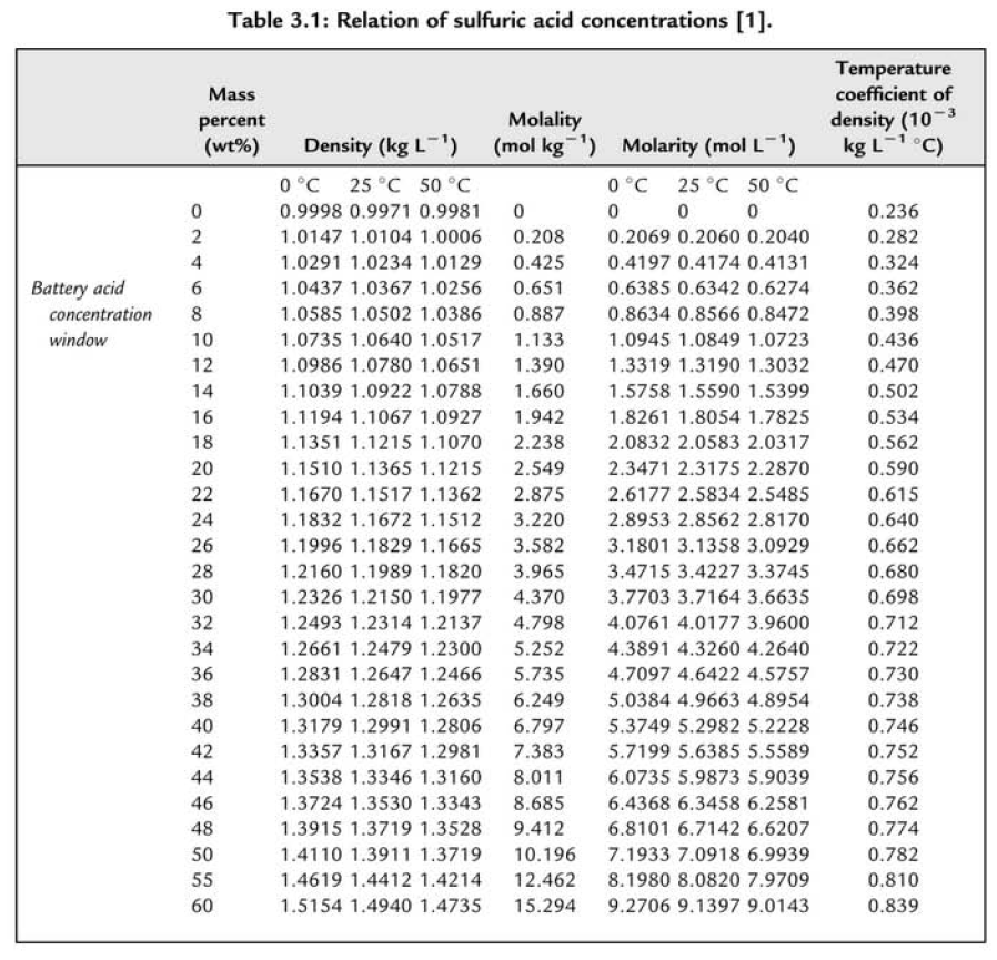 Figure 2: Table of H2SO4 Concentration Metrics.