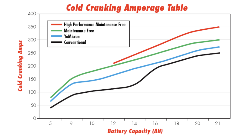 Relationship Between Battery Cold Cranking Amps and Capacity ...