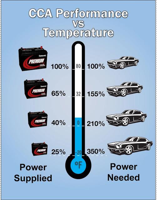 Figure 4: Car Cranking Amperage Required Versus Temperature. (Source)