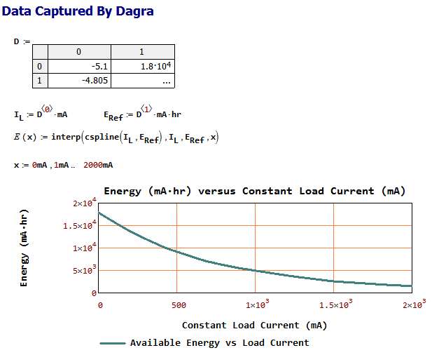 Figure 2: Digitize Figure 1 For Analysis.