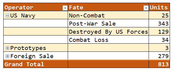 Figure M: Fate of the PT Boats.