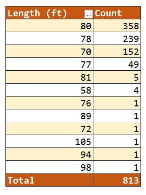 Figure M: Length of PT Boats.
