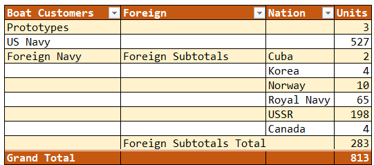 Figure 6: PT Boat Allocations By Nation.