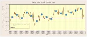 Figure 1: Plot of Eagle Lake Level Relative to Sea Level.