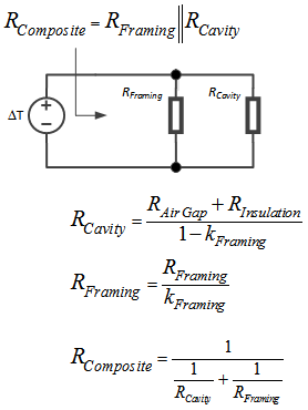 Figure 2: Simple Thermal Modeling of Different Wall Constructions.