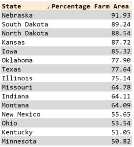 Figure 1: Top 15 States By Farm Area Percentage.