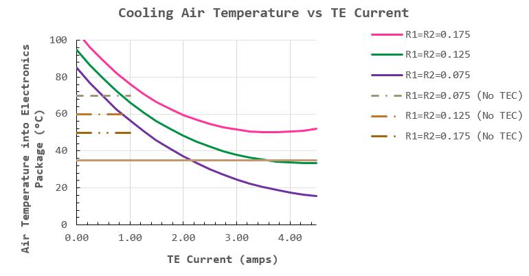 Figure 2: Air Temperature into Electronics versus TEC Current.