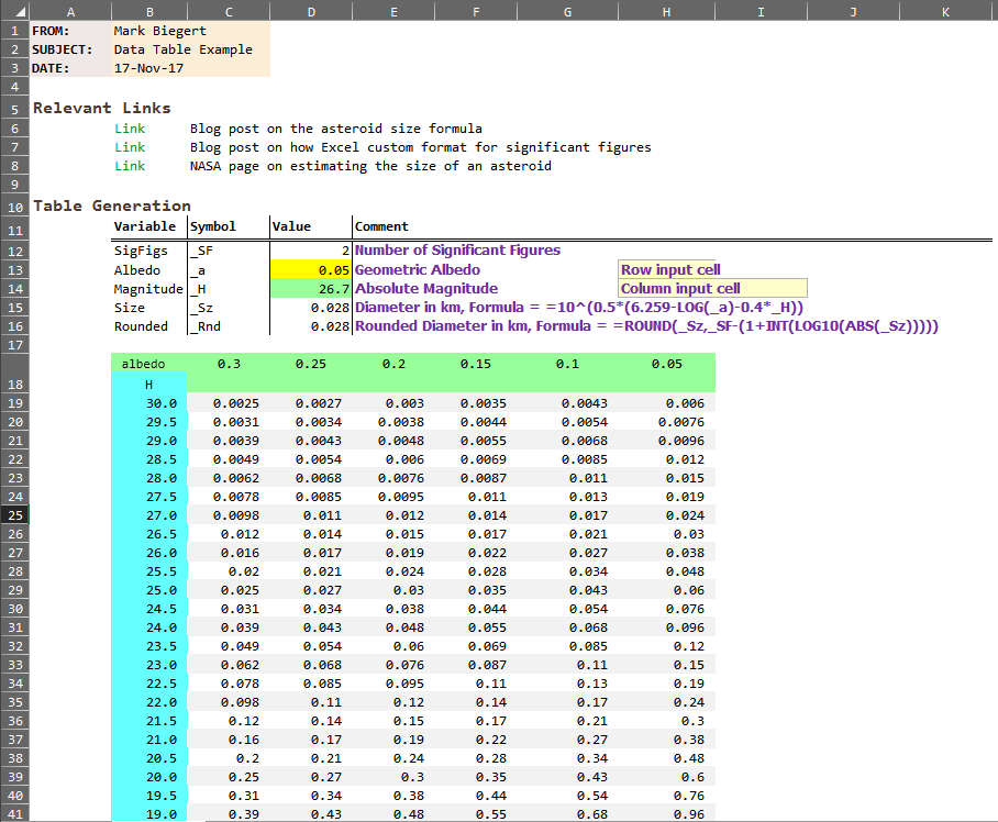Figure 2: Excel Data Table Example.