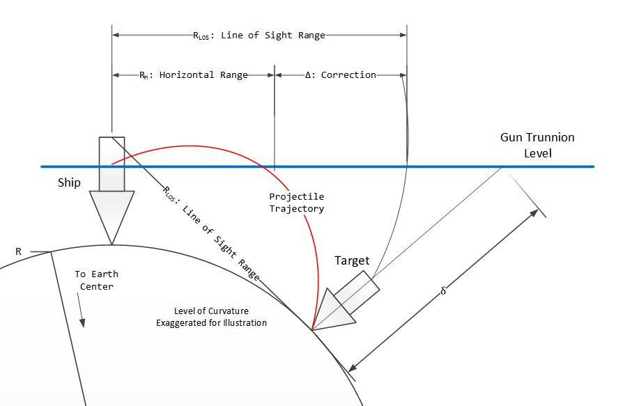 Figure 5: Illustration of the Range Correction.