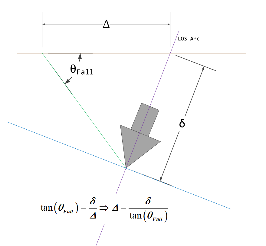 Figure 6: Details on the Correction Term Δ.