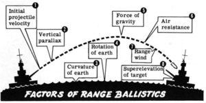 Figure 1: Factors Affecting Range Ballistics. (Source)