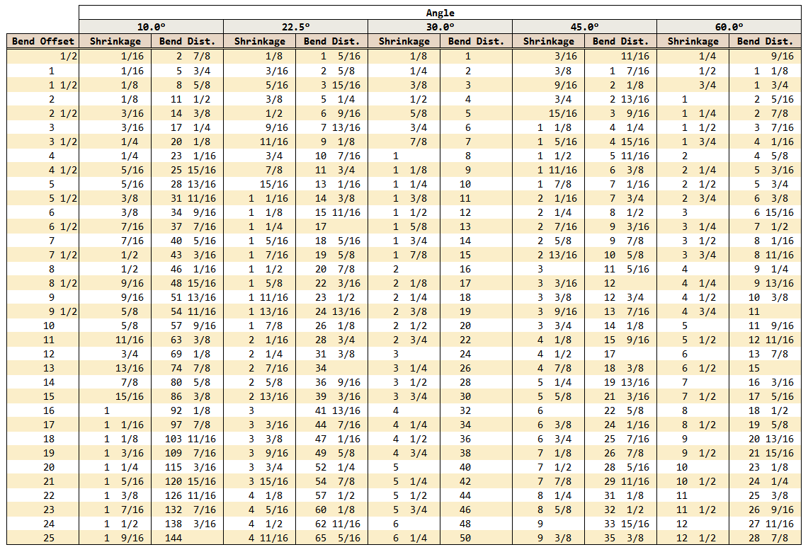 Figure 7: My Excel Version of the Conduit Bend Table.