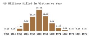 Figure 1: US Military Deaths in Vietnam.