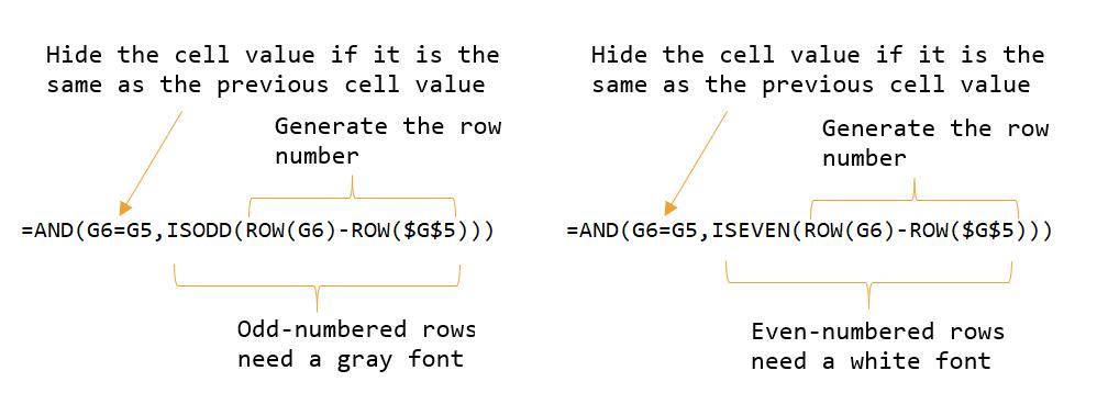 Figure 5: Custom Format Formula Breakdown.