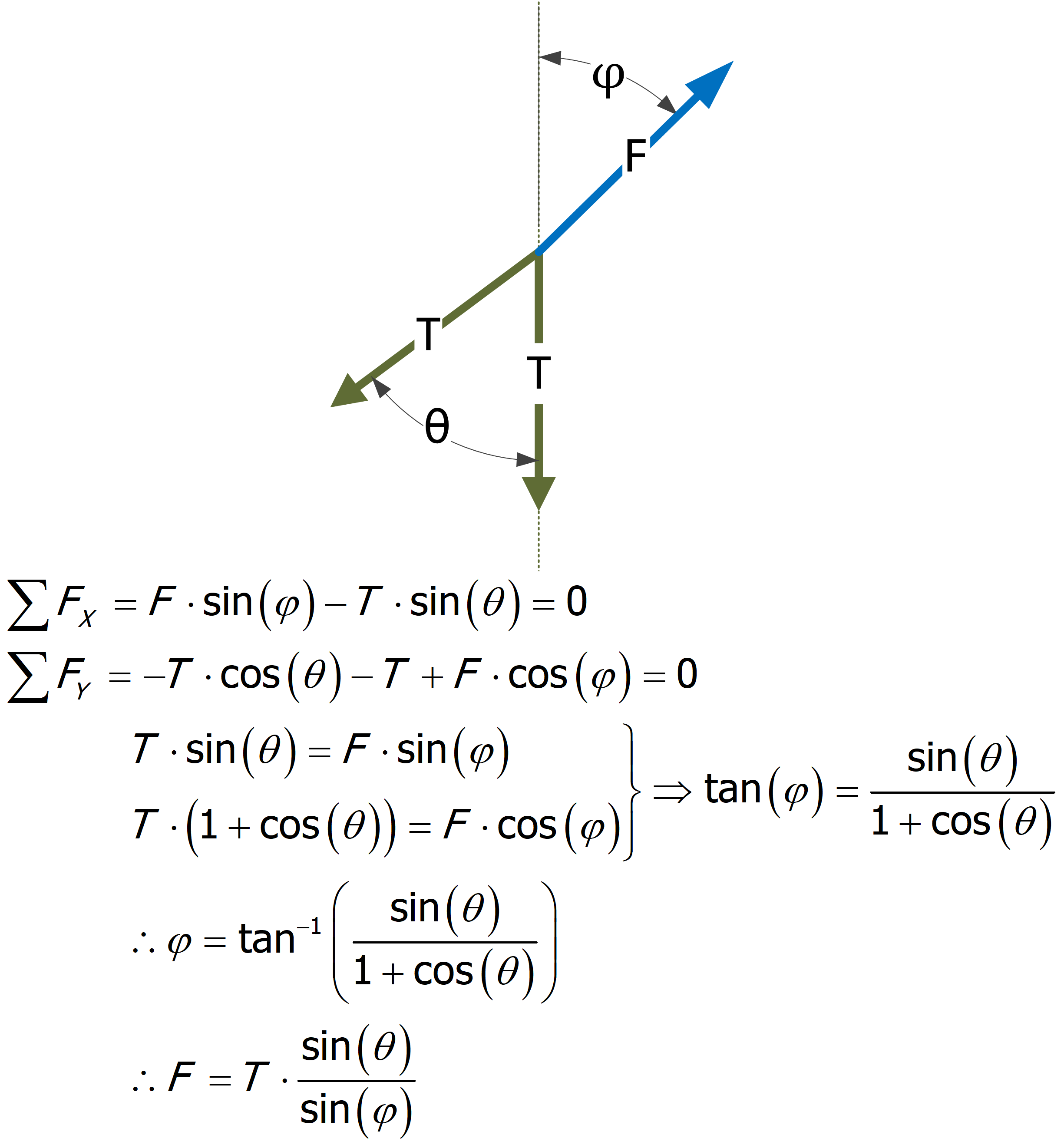 Figure 2: Free Body Diagram and Derivation.